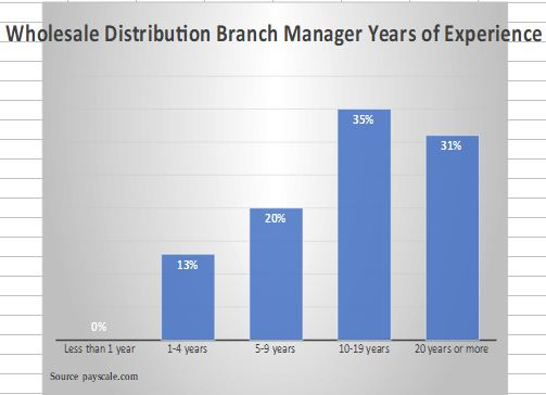 Wholesale Distribution Branch Manager Years of Experience