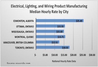 Chart, Product Manufacturing Hourly Rates by City