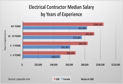 Chart: Contractor Salaries by Years of Experience: Canada vs. USA