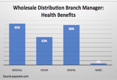 graph: Wholesale Distribution Branch Manager: Health Benefits