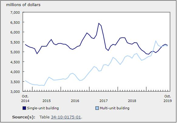 Investment In Building Construction