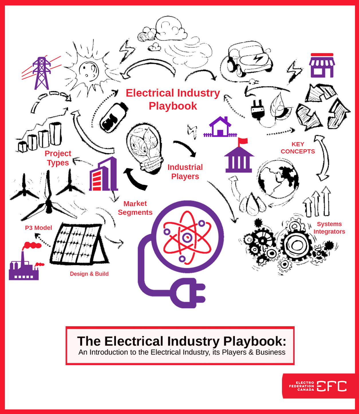 Electrical Industry Playbook