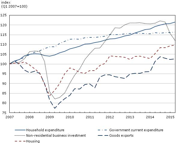CDN Econmic Developments Chart 2