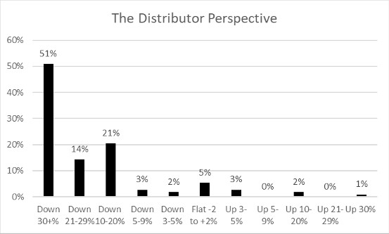 The Distributor Perspective