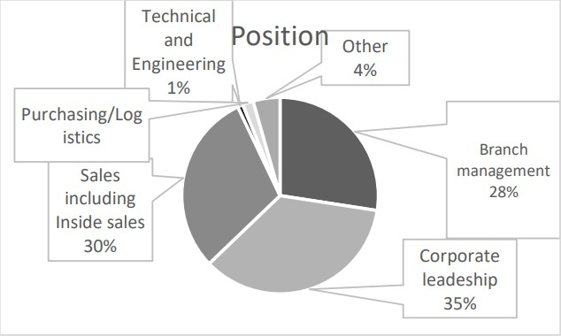 Role of Distributor Respondents