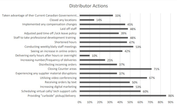 Canadian Distributor Actions